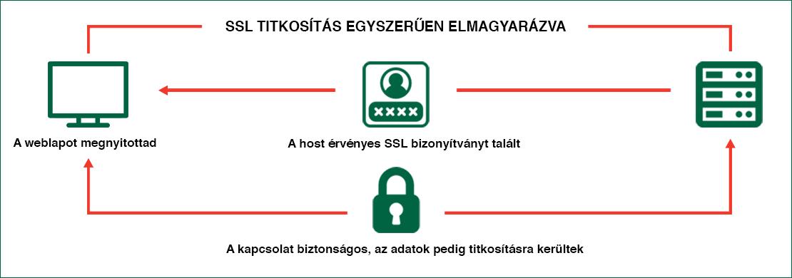 SSL SSL tanúsítvány