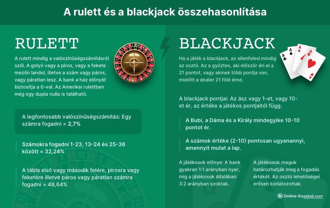 Rulett vs Blackjack